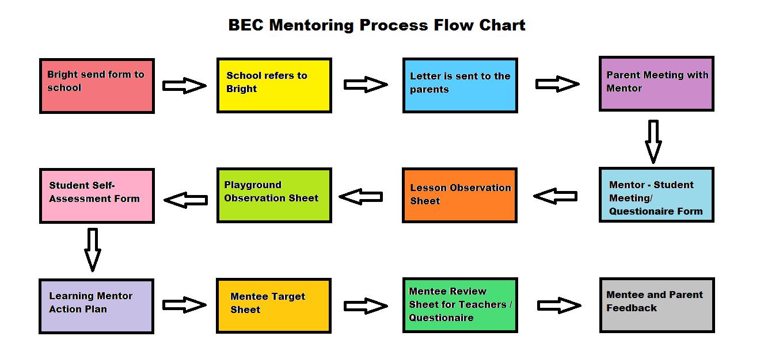 BEC Mentoring Chart